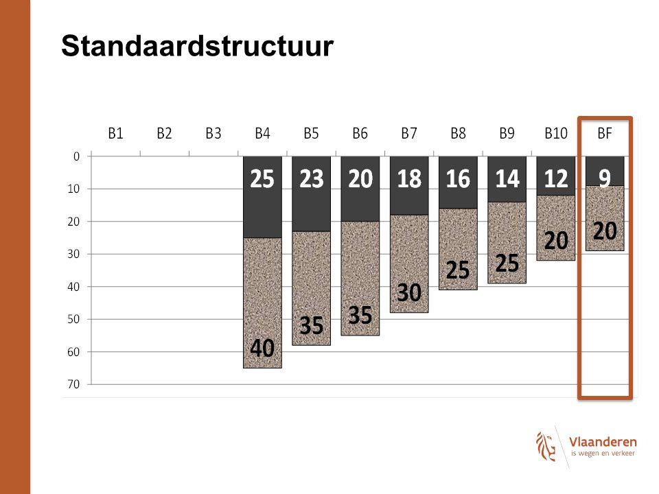 Standaardstructuur