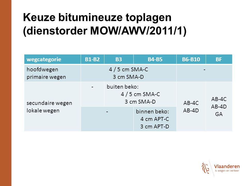 Keuze bitumineuze toplagen (dienstorder MOW/AWV/2011/1) wegcategorieB1-B2B3B4-B5B6-B10BF hoofdwegen primaire wegen 4 / 5 cm SMA-C 3 cm SMA-D - secundaire wegen lokale wegen - buiten beko: 4 / 5 cm SMA-C 3 cm SMA-D AB-4C AB-4D AB-4C AB-4D GA - binnen beko: 4 cm APT-C 3 cm APT-D