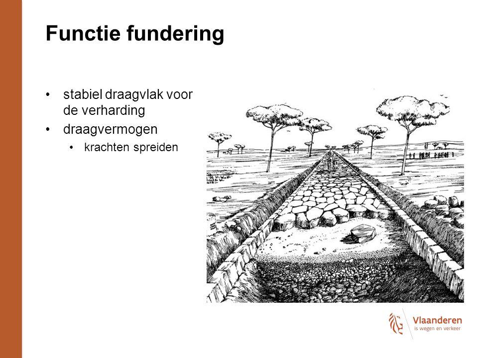 Functie fundering stabiel draagvlak voor de verharding draagvermogen krachten spreiden