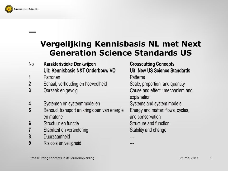Vergelijking Kennisbasis NL met Next Generation Science Standards US 21 mei 2014 Crosscutting concepts in de lerarenopleiding 5