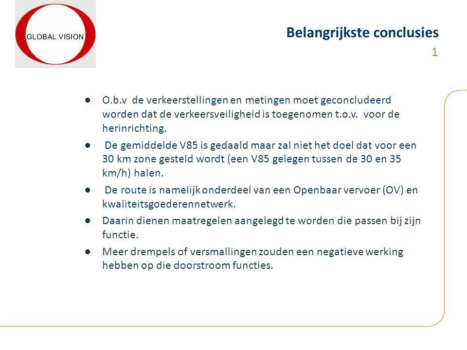 Belangrijkste conclusies ●O.b.v de verkeerstellingen en metingen moet geconcludeerd worden dat de verkeersveiligheid is toegenomen t.o.v.