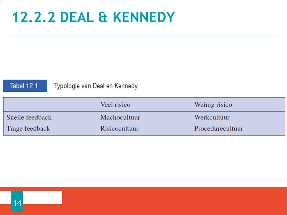 12.2.2 DEAL & KENNEDY 14