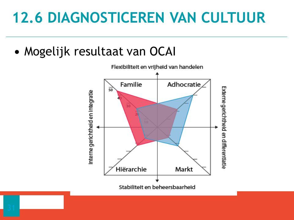 Mogelijk resultaat van OCAI 12.6 DIAGNOSTICEREN VAN CULTUUR 31
