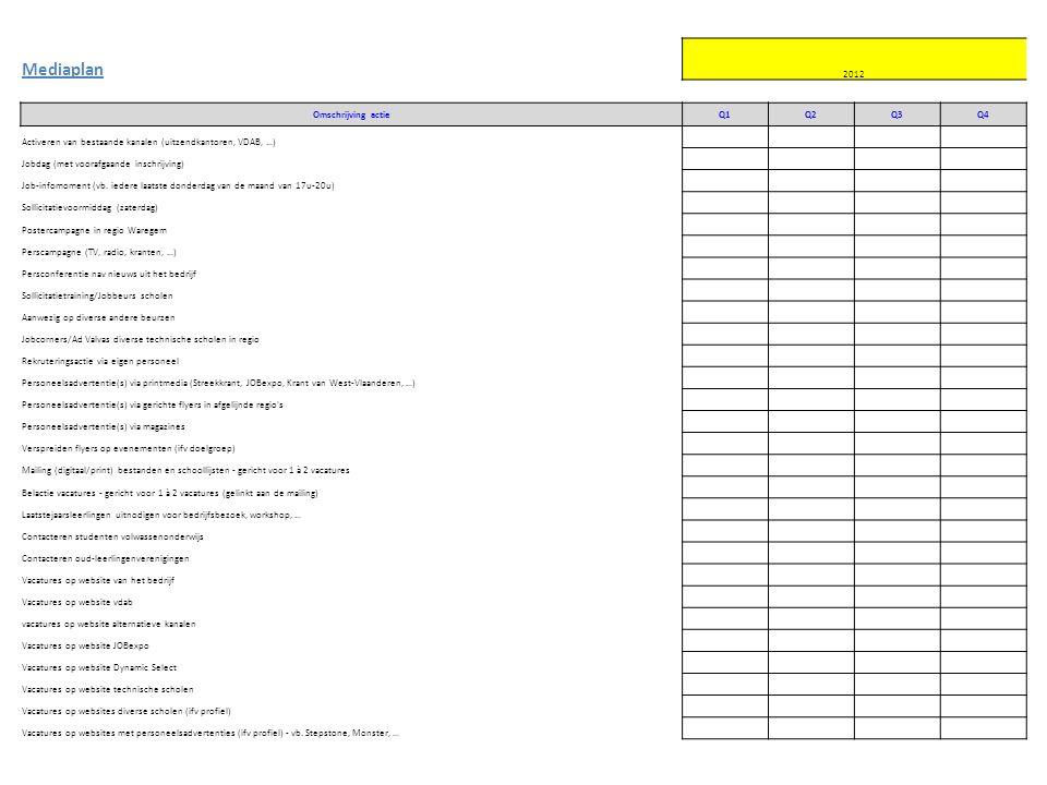 Mediaplan 2012 Omschrijving actieQ1Q2Q3Q4 Activeren van bestaande kanalen (uitzendkantoren, VDAB, …) Jobdag (met voorafgaande inschrijving) Job-infomoment (vb.