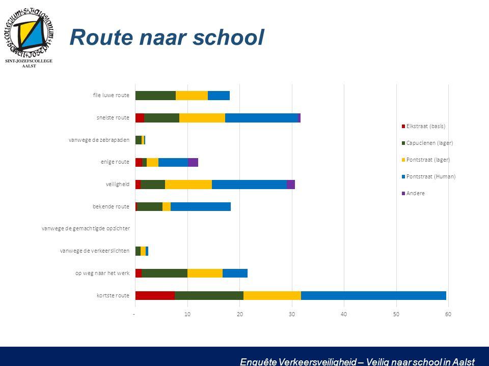 Enquête Verkeersveiligheid – Veilig naar school in Aalst Route naar school