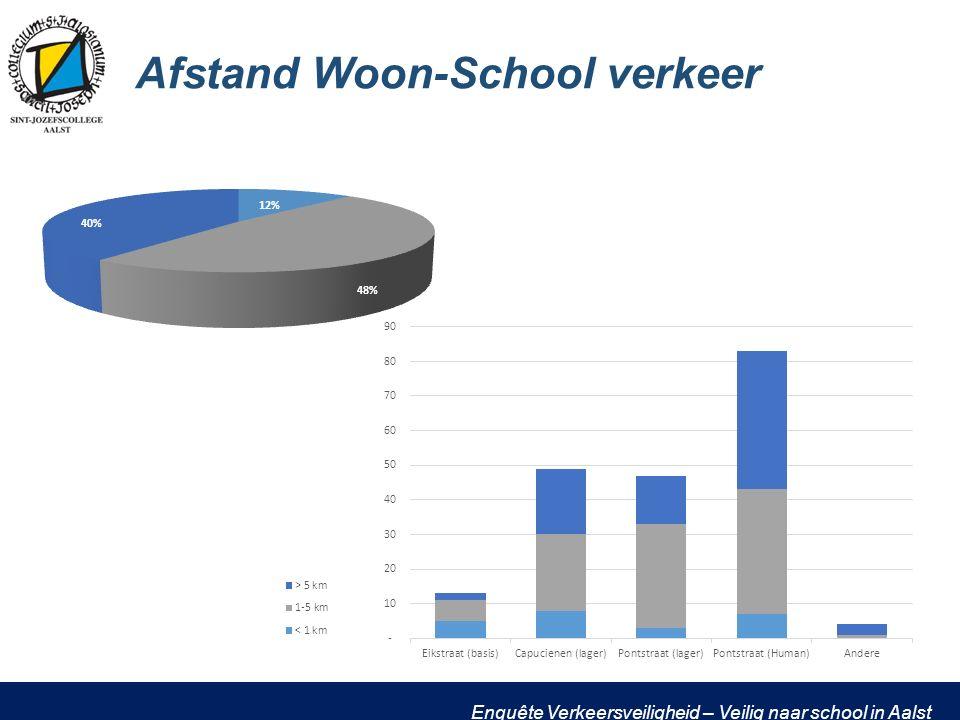 Enquête Verkeersveiligheid – Veilig naar school in Aalst Afstand Woon-School verkeer