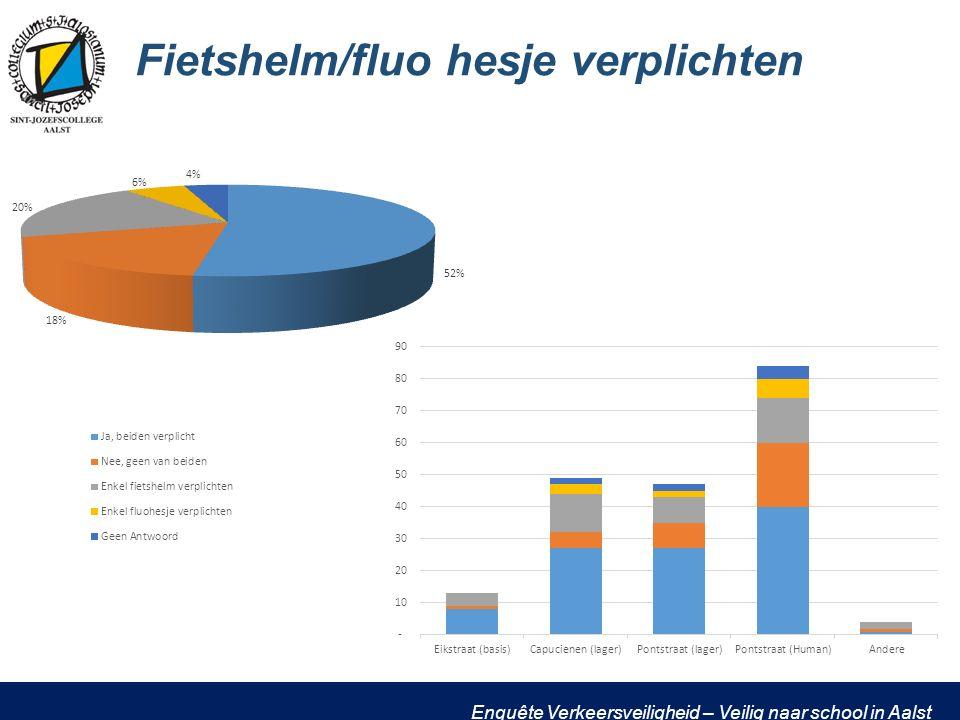 Enquête Verkeersveiligheid – Veilig naar school in Aalst Fietshelm/fluo hesje verplichten