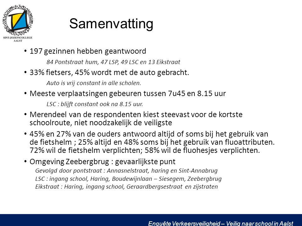 Samenvatting 197 gezinnen hebben geantwoord 84 Pontstraat hum, 47 LSP, 49 LSC en 13 Eikstraat 33% fietsers, 45% wordt met de auto gebracht.
