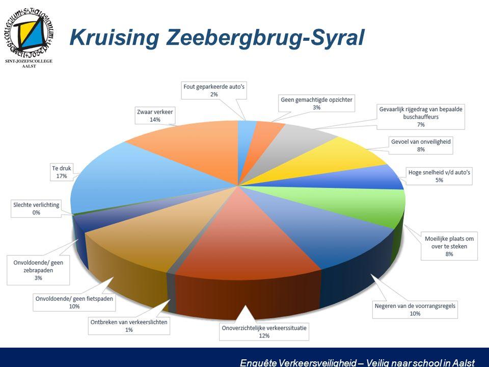 Enquête Verkeersveiligheid – Veilig naar school in Aalst Kruising Zeebergbrug-Syral