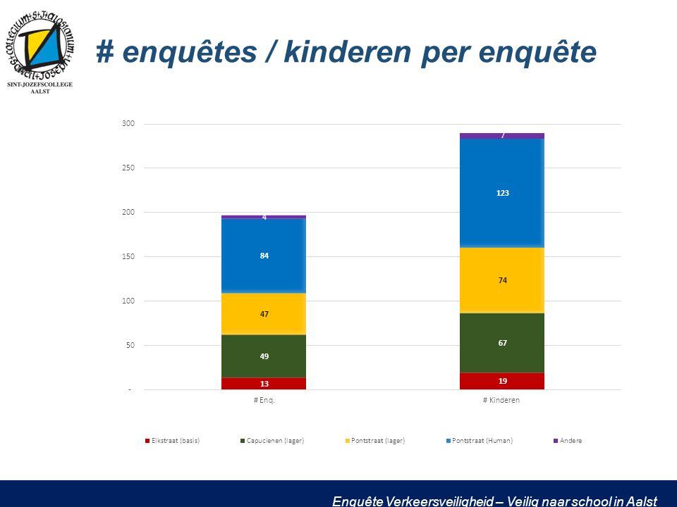 Enquête Verkeersveiligheid – Veilig naar school in Aalst # enquêtes / kinderen per enquête