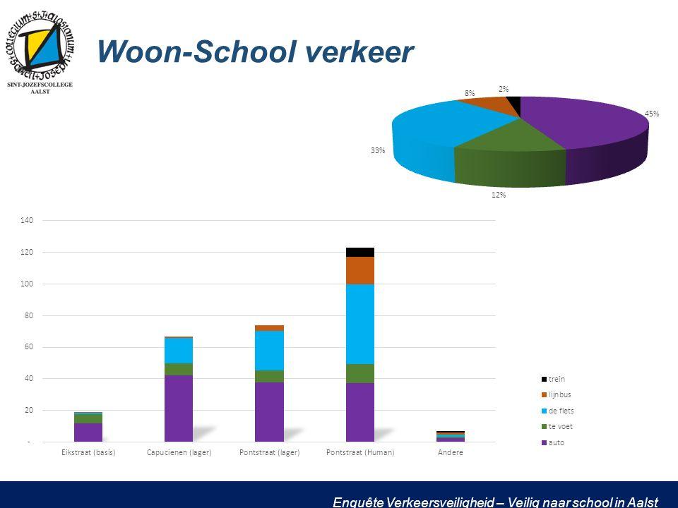 Enquête Verkeersveiligheid – Veilig naar school in Aalst Woon-School verkeer