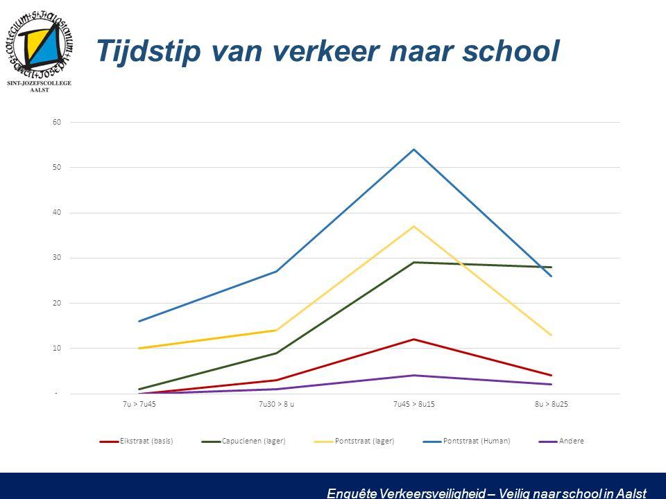 Enquête Verkeersveiligheid – Veilig naar school in Aalst Tijdstip van verkeer naar school