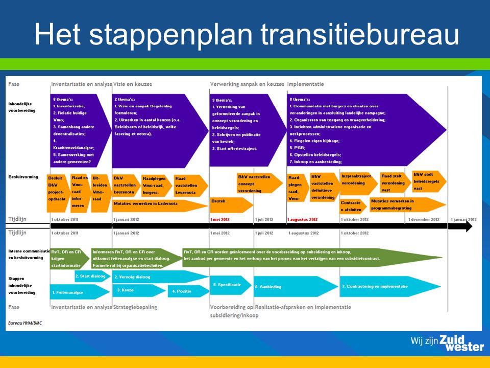 Het stappenplan transitiebureau