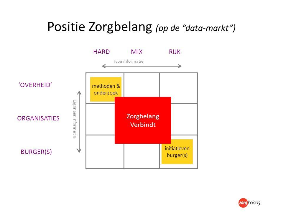 """Zorgbelang Positie Zorgbelang (op de """"data-markt"""") Type informatie Eigenaar informatie HARDRIJKMIX 'OVERHEID' BURGER(S) ORGANISATIES initiatieven burg"""