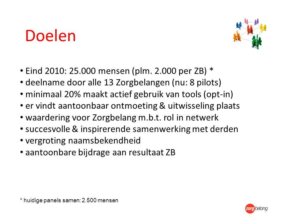 Doelen Eind 2010: 25.000 mensen (plm. 2.000 per ZB) * deelname door alle 13 Zorgbelangen (nu: 8 pilots) minimaal 20% maakt actief gebruik van tools (o