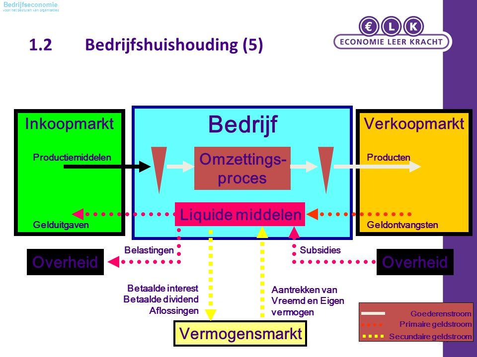 voor het besturen van organisaties Bedrijfseconomie 1.2 Bedrijfshuishouding (5) Hoofdstuk 1 – Betekenis van de bedrijfseconomie -1.10 Inkoopmarkt Bedr