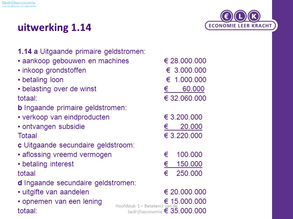 voor het besturen van organisaties Bedrijfseconomie uitwerking 1.14 Hoofdstuk 1 – Betekenis van de bedrijfseconomie - 1.14 a Uitgaande primaire geldstromen: aankoop gebouwen en machines € 28.000.000 inkoop grondstoffen € 3.000.000 betaling loon € 1.000.000 belasting over de winst € 60.000 totaal:€ 32.060.000 b Ingaande primaire geldstromen: verkoop van eindproducten € 3.200.000 ontvangen subsidie € 20.000 Totaal € 3.220.000 c Uitgaande secundaire geldstroom: aflossing vreemd vermogen € 100.000 betaling interest € 150.000 totaal€ 250.000 d Ingaande secundaire geldstromen: uitgifte van aandelen € 20.000.000 opnemen van een lening € 15.000.000 totaal:€ 35.000.000