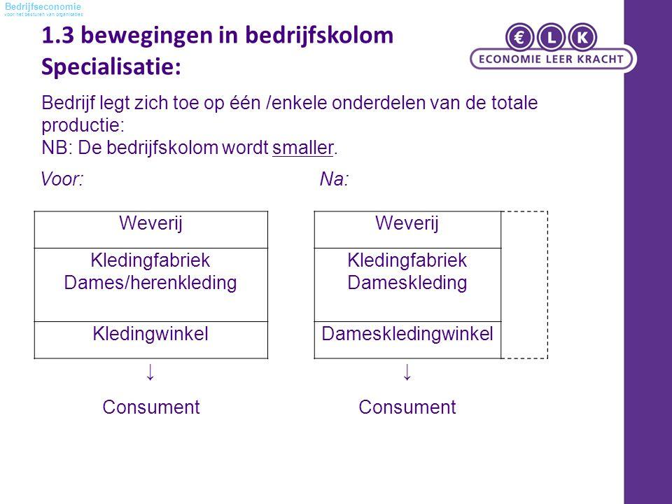 voor het besturen van organisaties Bedrijfseconomie Voor:Na: Weverij Kledingfabriek Dames/herenkleding Kledingfabriek Dameskleding KledingwinkelDamesk