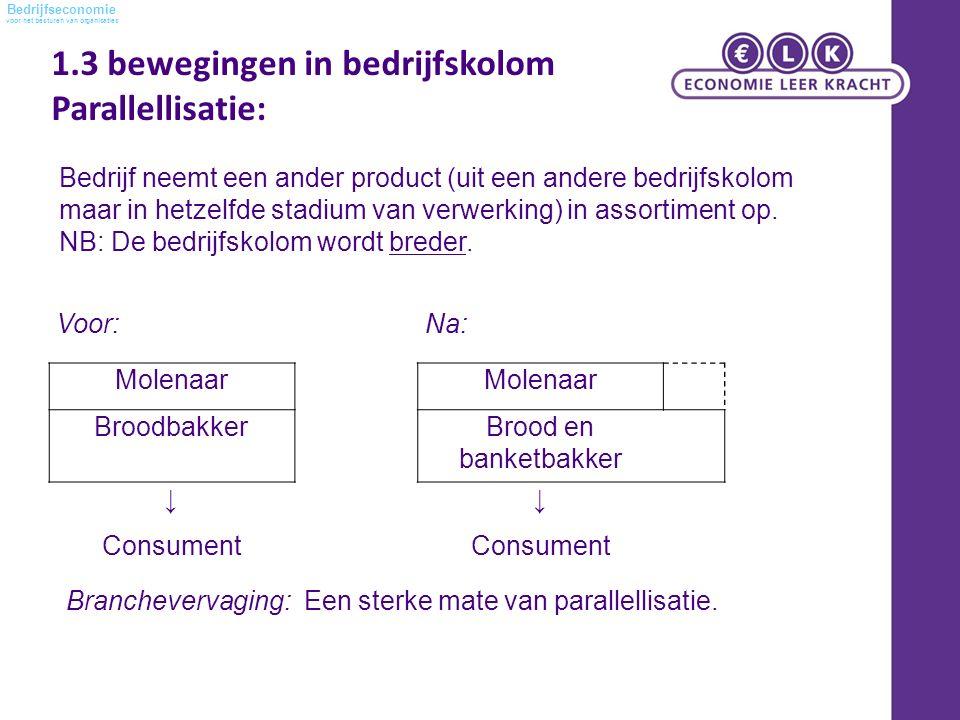 voor het besturen van organisaties Bedrijfseconomie Voor:Na: Molenaar BroodbakkerBrood en banketbakker ↓↓ Consument Branchevervaging: Een sterke mate