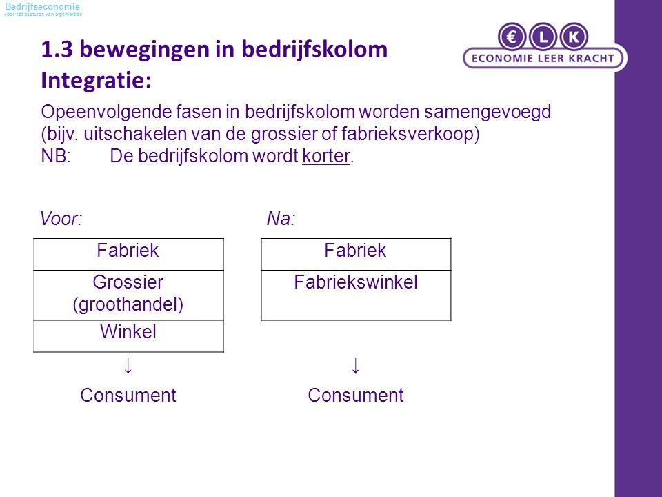 voor het besturen van organisaties Bedrijfseconomie Voor:Na: Fabriek Grossier (groothandel) Fabriekswinkel Winkel ↓↓ Consument Opeenvolgende fasen in bedrijfskolom worden samengevoegd (bijv.