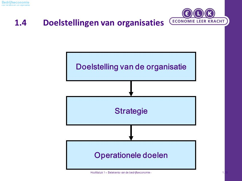 voor het besturen van organisaties Bedrijfseconomie 1.4 Doelstellingen van organisaties Hoofdstuk 1 – Betekenis van de bedrijfseconomie -1.19 Doelstelling van de organisatie Strategie Operationele doelen