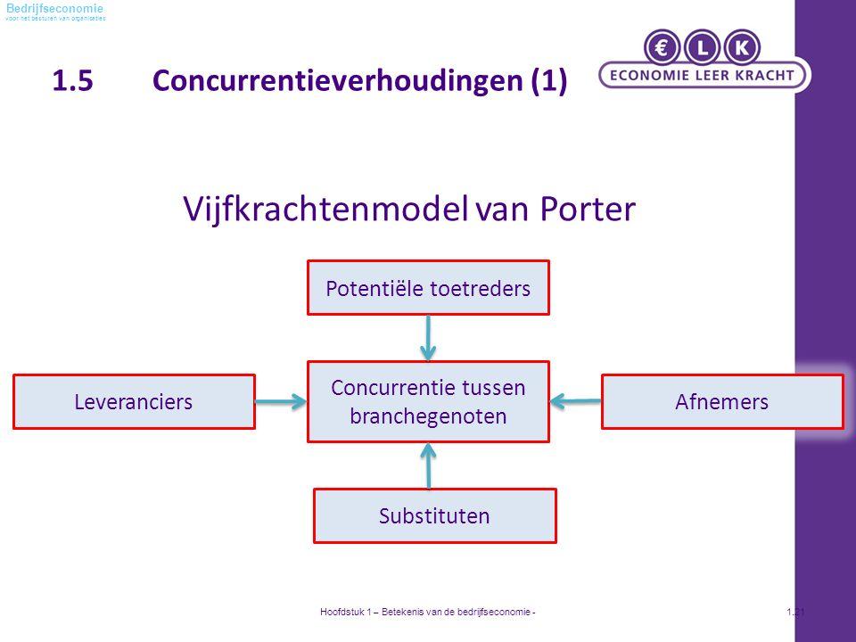 voor het besturen van organisaties Bedrijfseconomie 1.5 Concurrentieverhoudingen (1) Vijfkrachtenmodel van Porter Hoofdstuk 1 – Betekenis van de bedrijfseconomie -1.21 Potentiële toetreders AfnemersLeveranciers Substituten Concurrentie tussen branchegenoten