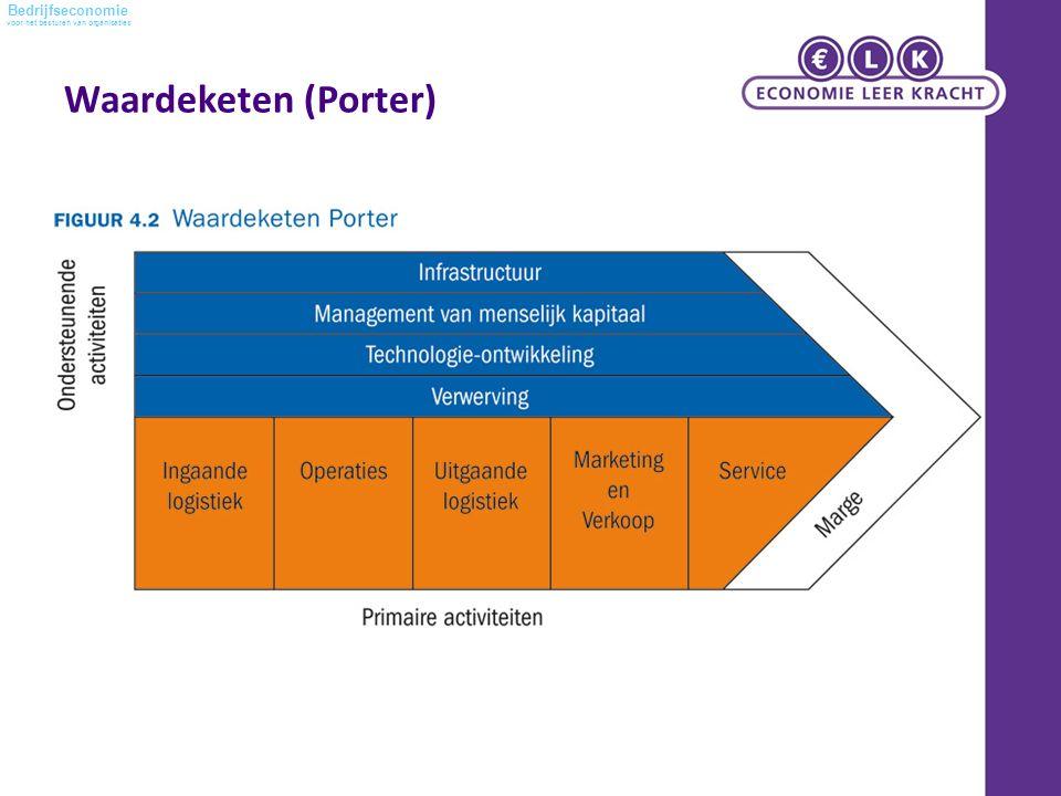 voor het besturen van organisaties Bedrijfseconomie Waardeketen (Porter)