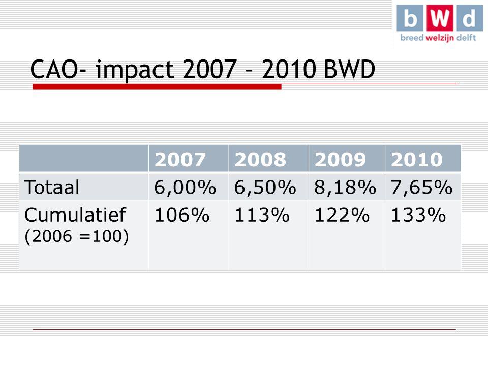 CAO- impact 2007 – 2010 BWD 2007200820092010 Totaal6,00%6,50%8,18%7,65% Cumulatief (2006 =100) 106%113%122%133%