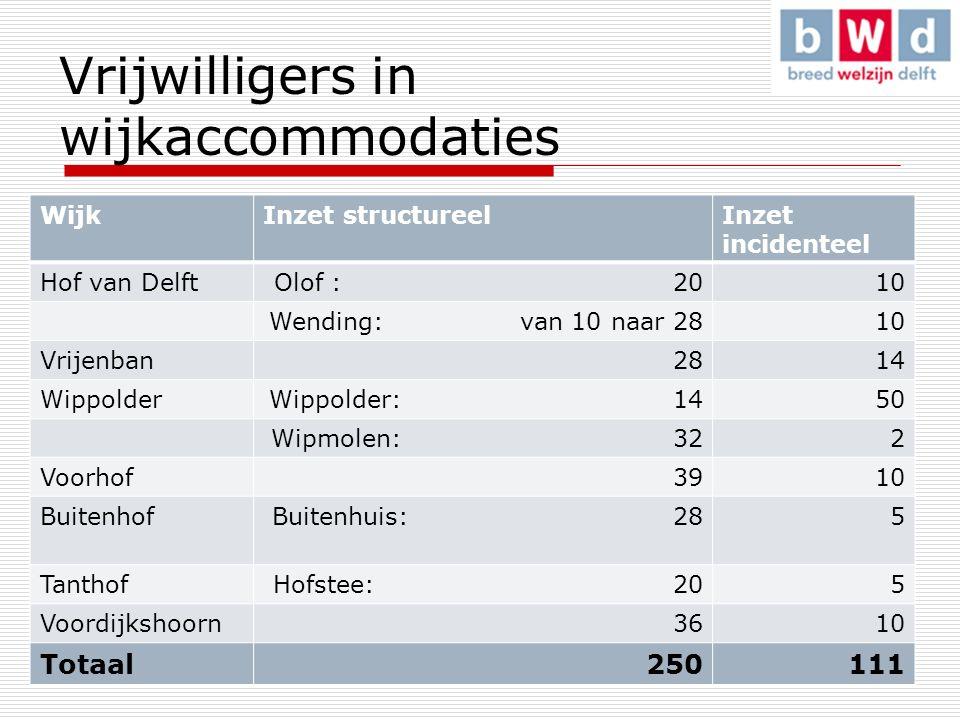 Vrijwilligers in wijkaccommodaties WijkInzet structureelInzet incidenteel Hof van DelftOlof : 2010 Wending: van 10 naar 2810 Vrijenban 2814 WippolderWippolder: 1450 Wipmolen: 322 Voorhof 3910 BuitenhofBuitenhuis: 285 TanthofHofstee: 205 Voordijkshoorn 3610 Totaal 250111