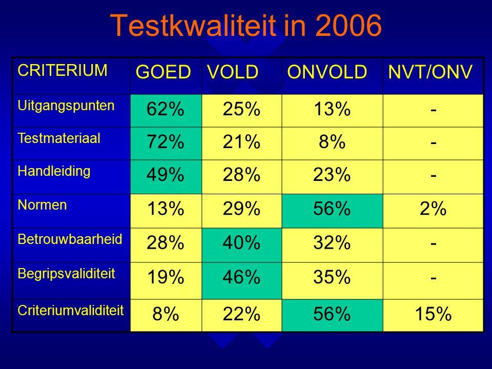 Testkwaliteit in 2006 CRITERIUM GOEDVOLDONVOLDNVT/ONV Uitgangspunten 62%25%13%- Testmateriaal 72%21%8%- Handleiding 49%28%23%- Normen 13%29%56%2% Betrouwbaarheid 28%40%32%- Begripsvaliditeit 19%46%35%- Criteriumvaliditeit 8%22%56%15%