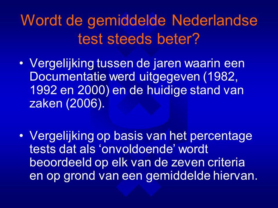 Wordt de gemiddelde Nederlandse test steeds beter.