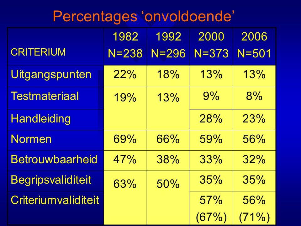 Percentages 'onvoldoende' CRITERIUM 1982 N=238 1992 N=296 2000 N=373 2006 N=501 Uitgangspunten22%18%13% Testmateriaal 19%13% 9%8% Handleiding28%23% Normen69%66%59%56% Betrouwbaarheid47%38%33%32% Begripsvaliditeit 63%50% 35% Criteriumvaliditeit57% (67%) 56% (71%)