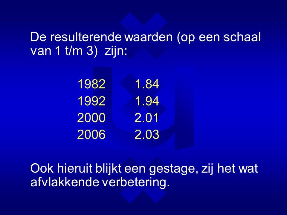 De resulterende waarden (op een schaal van 1 t/m 3) zijn: 19821.84 19921.94 20002.01 2006 2.03 Ook hieruit blijkt een gestage, zij het wat afvlakkende verbetering.