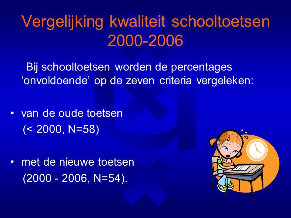 Vergelijking kwaliteit schooltoetsen 2000-2006 Bij schooltoetsen worden de percentages 'onvoldoende' op de zeven criteria vergeleken: van de oude toetsen (< 2000, N=58) met de nieuwe toetsen (2000 - 2006, N=54).