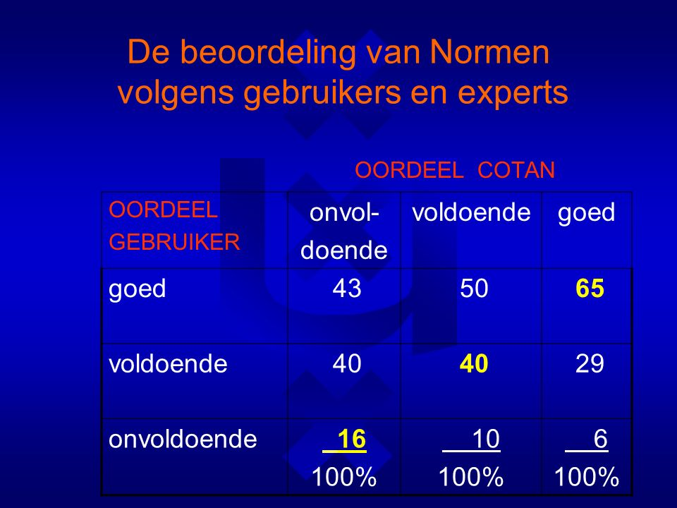De beoordeling van Normen volgens gebruikers en experts OORDEEL COTAN OORDEEL GEBRUIKER onvol- doende voldoendegoed 43 50 65 voldoende 40 29 onvoldoende 16 100% 10 100% 6 100%