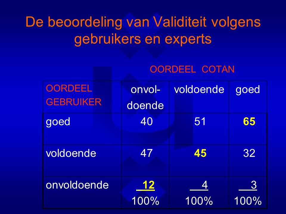 De beoordeling van Validiteit volgens gebruikers en experts OORDEEL COTAN OORDEEL GEBRUIKER onvol- doende voldoendegoed 40 51 65 voldoende 47 45 32 onvoldoende 12 100% 4 100% 3 100%