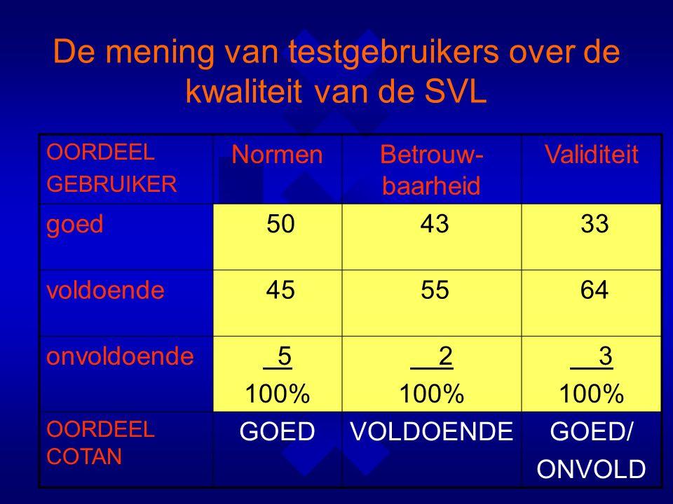 OORDEEL GEBRUIKER NormenBetrouw- baarheid Validiteit goed 50 43 33 voldoende 45 55 64 onvoldoende 5 100% 2 100% 3 100% OORDEEL COTAN GOEDVOLDOENDEGOED/ ONVOLD