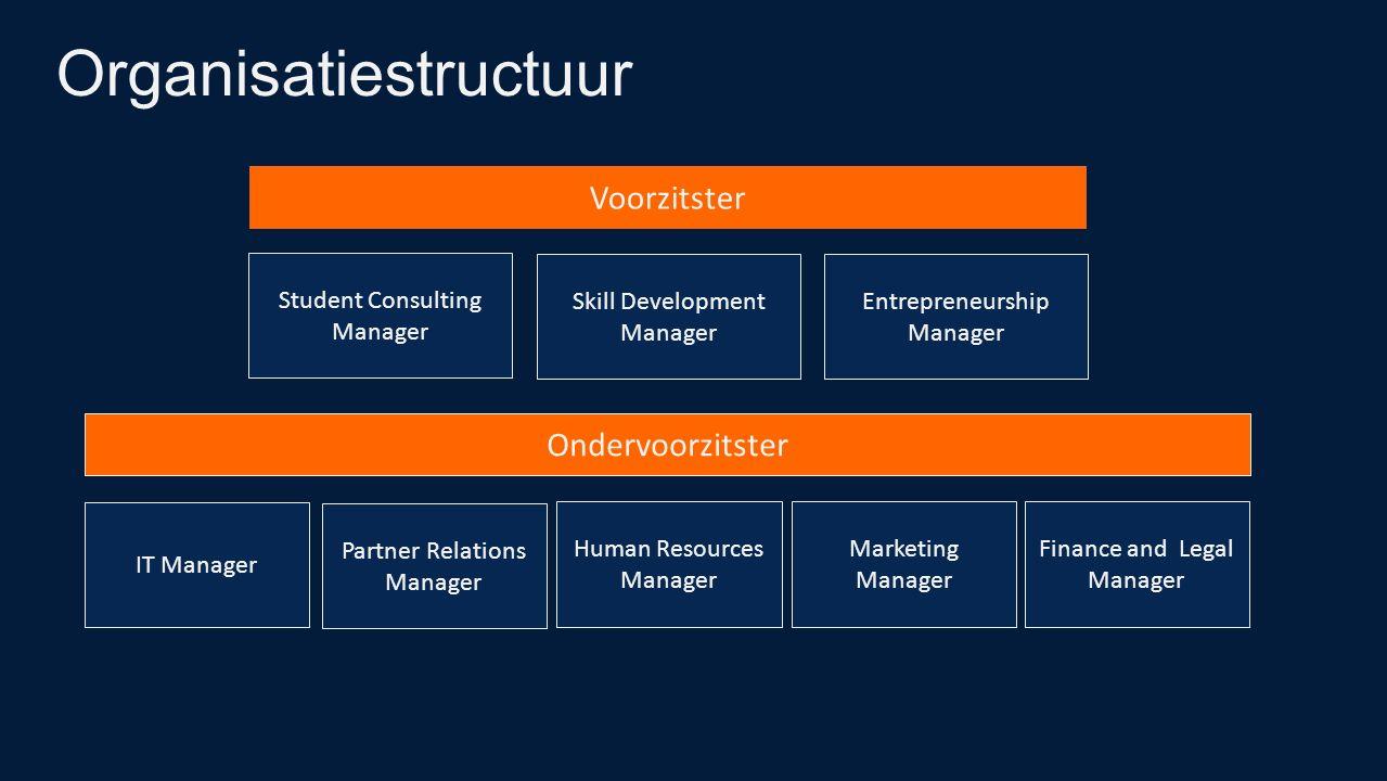 Organisatiestructuur Voorzitster Ondervoorzitster Student Consulting Manager Skill Development Manager Entrepreneurship Manager IT Manager Partner Rel