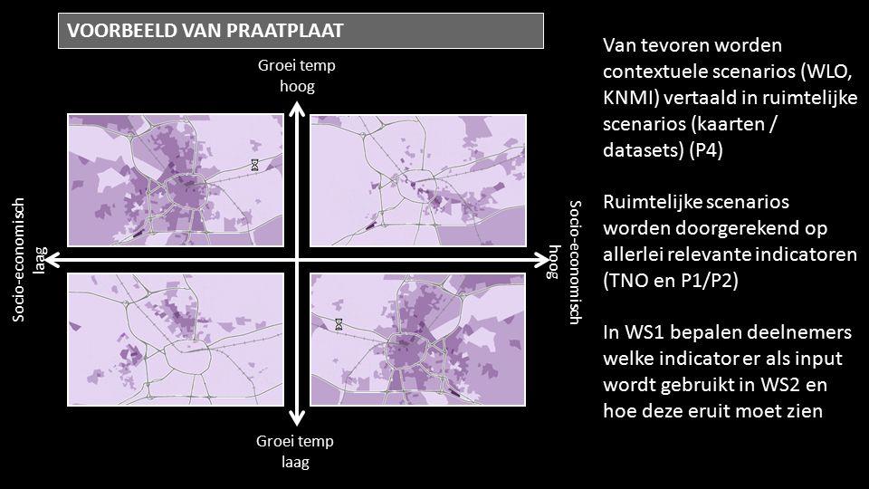 Groei temp hoog Groei temp laag Socio-economisch laag Socio-economisch hoog VOORBEELD VAN PRAATPLAAT Van tevoren worden contextuele scenarios (WLO, KNMI) vertaald in ruimtelijke scenarios (kaarten / datasets) (P4) Ruimtelijke scenarios worden doorgerekend op allerlei relevante indicatoren (TNO en P1/P2) In WS1 bepalen deelnemers welke indicator er als input wordt gebruikt in WS2 en hoe deze eruit moet zien