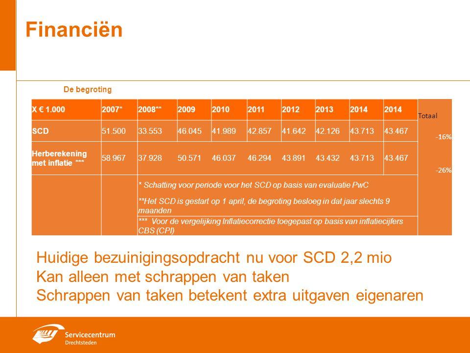 De begroting Financiën X € 1.0002007*2008**200920102011201220132014 Totaal SCD51.50033.55346.04541.98942.85741.64242.12643.71343.467 -16% Herberekening met inflatie *** 58.96737.92850.57146.03746.29443.89143.43243.71343.467 -26% * Schatting voor periode voor het SCD op basis van evaluatie PwC **Het SCD is gestart op 1 april, de begroting besloeg in dat jaar slechts 9 maanden *** Voor de vergelijking Inflatiecorrectie toegepast op basis van inflatiecijfers CBS (CPI) Huidige bezuinigingsopdracht nu voor SCD 2,2 mio Kan alleen met schrappen van taken Schrappen van taken betekent extra uitgaven eigenaren