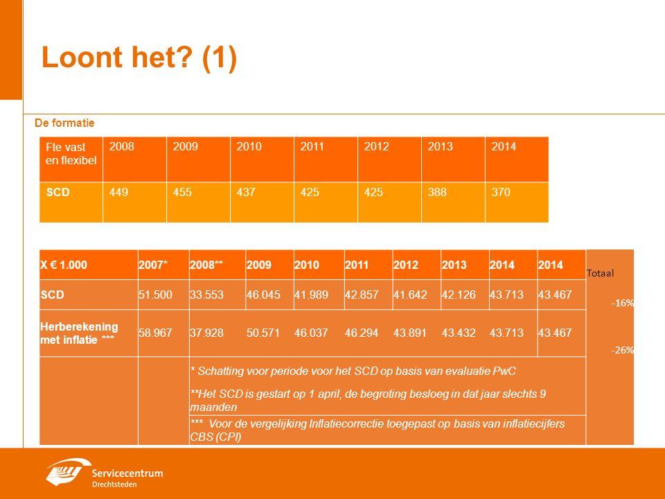 De begroting De formatie Fte vast en flexibel 2008200920102011201220132014 SCD449455437425 388370 Loont het.