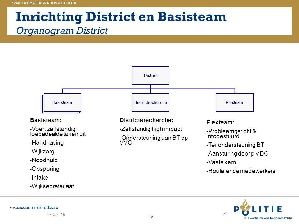 GELDERLAND_ZUID KWARTIERMAKERS NATIONALE POLITIE 6 Inrichting District en Basisteam Organogram District 29-5-2016 6 Basisteam District BasisteamDistri