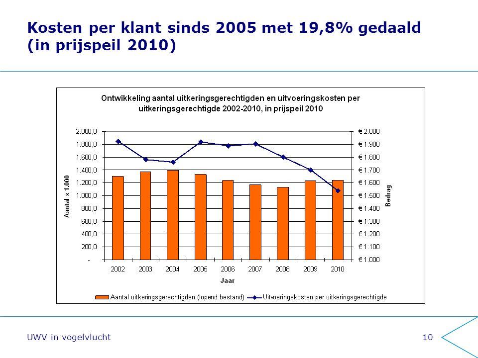 UWV in vogelvlucht10 Kosten per klant sinds 2005 met 19,8% gedaald (in prijspeil 2010)