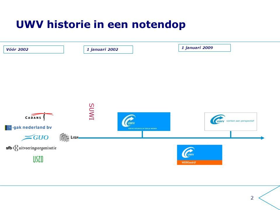 2 UWV historie in een notendop Vóór 2002 1 januari 2009 SUWI 1 januari 2002