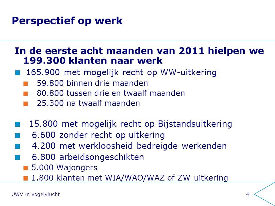 5 1,2 miljoen uitkeringsgerechtigden – eind 2010 Gemiddeld 1,2 miljoen Nederlanders én hun gezinnen zijn voor hun inkomen afhankelijk van UWV UWV in vogelvlucht 2011 tot en met augustus 255.300 WW-uitkeringen 212.900 Wajong-uitkeringen 128.600 WIA-uitkeringen 33.400 IVA-uitkeringen 95.200 WGA-uitkeringen 456.700 WAO-uitkeringen 27.300 WAZ-uitkeringen gemiddeld 101.100 Ziektewet- uitkeringen gemiddeld 40.400 WAZO- uitkeringen Eind 2010 263.700 WW-uitkeringen 205.100 Wajong-uitkeringen 110.100 WIA-uitkeringen 28.200 IVA-uitkeringen 81.900 WGA-uitkeringen 486.300 WAO-uitkeringen 30.400 WAZ-uitkeringen 1.200 TRI-uitkeringen gemiddeld 98.400 Ziektewet- uitkeringen gemiddeld 42.800 WAZO- uitkeringen