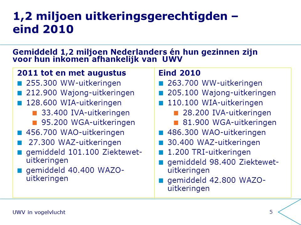 UWV in vogelvlucht6 Klantgerichtheid neemt sinds 2006 toe, aantal klachten neemt af