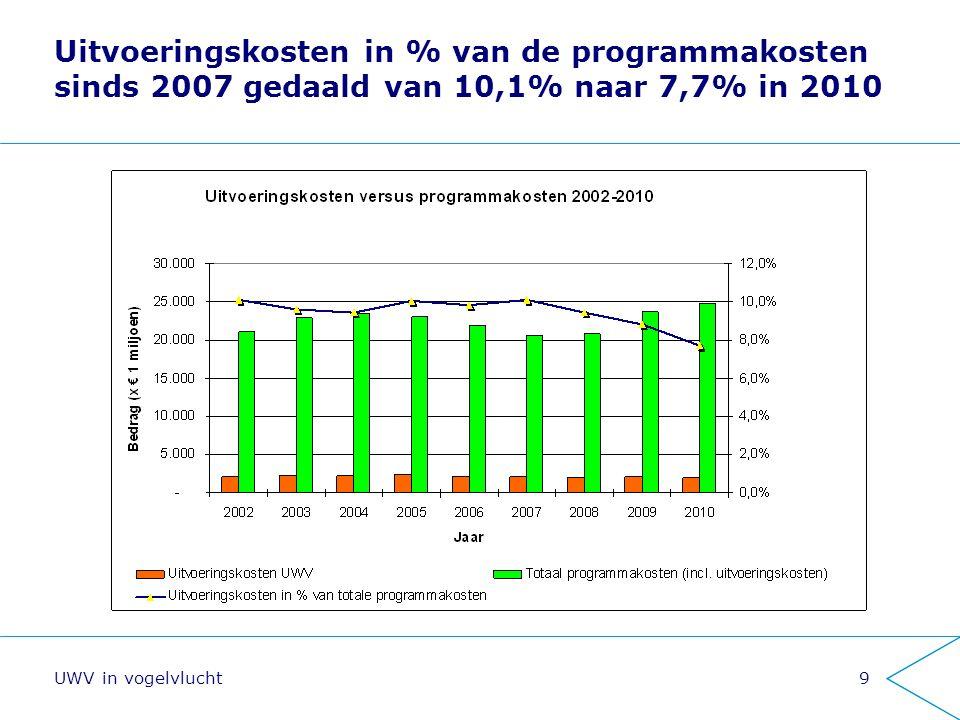 9 Uitvoeringskosten in % van de programmakosten sinds 2007 gedaald van 10,1% naar 7,7% in 2010
