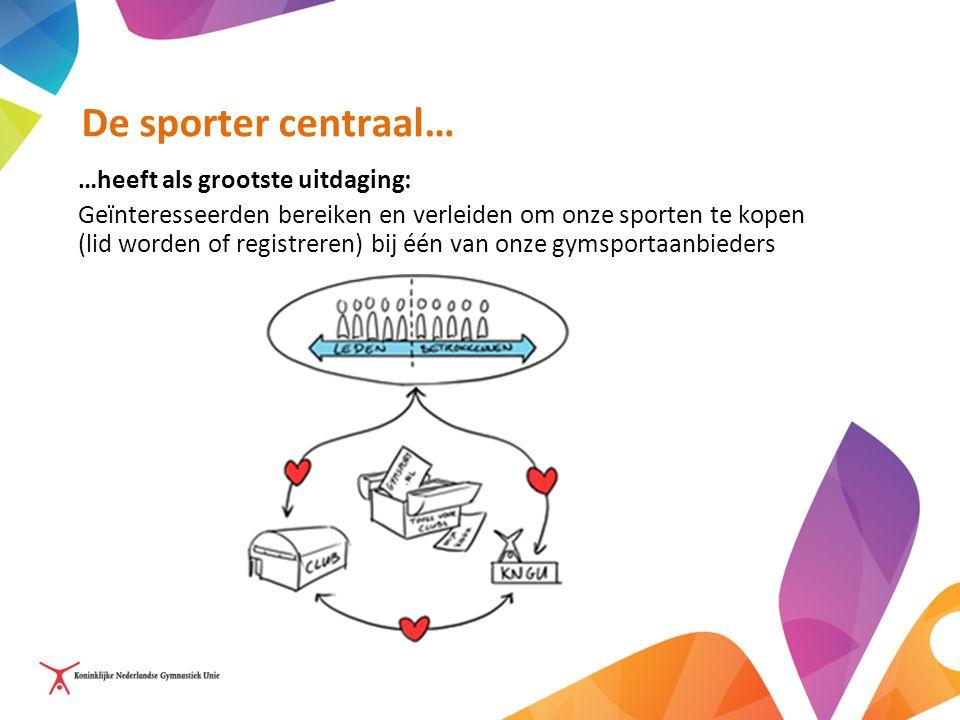 De sporter centraal… …heeft als grootste uitdaging: Geïnteresseerden bereiken en verleiden om onze sporten te kopen (lid worden of registreren) bij één van onze gymsportaanbieders