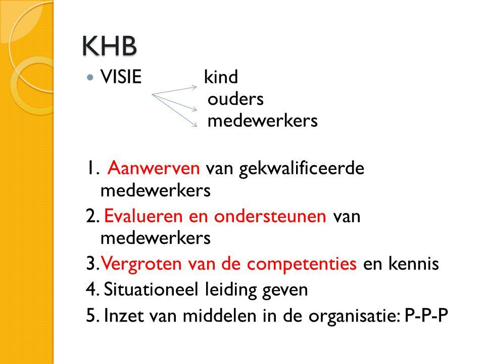 KHB VISIE kind ouders medewerkers 1. Aanwerven van gekwalificeerde medewerkers 2.