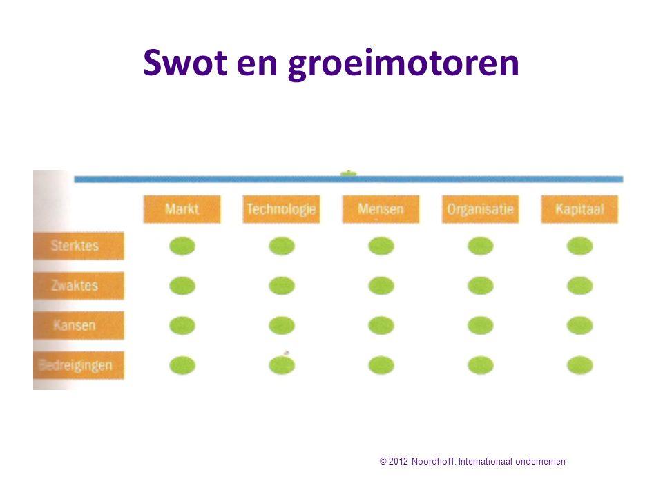 Swot en groeimotoren © 2012 Noordhoff: Internationaal ondernemen